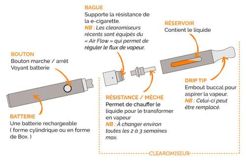 Anatomie d'une cigarette électronique