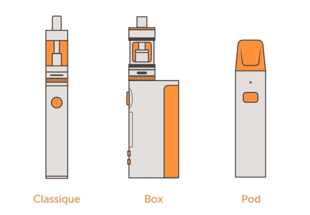les différents types de clopes électroniques